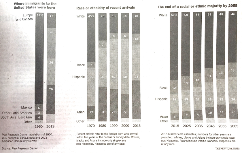 migration by ethnicity charts