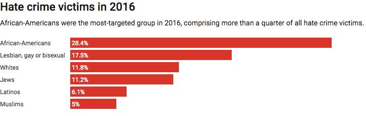 Screenshot_2018-11-03 Hate crime victims in 2016